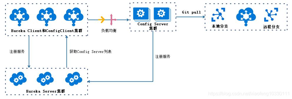 微服务架构-实现技术之具体实现工具与框架8:Spring Cloud Config原理与注意事项插图(9)
