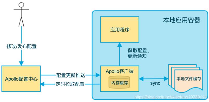 微服务架构-实现技术之具体实现工具与框架8:Spring Cloud Config原理与注意事项插图(11)