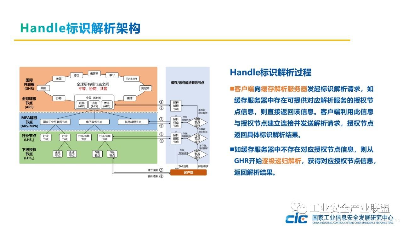 Handle标识解析架构