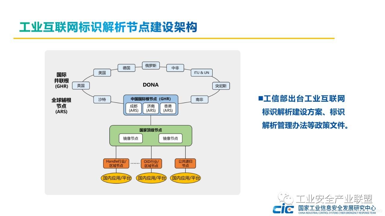 工业互联网标识解析节点建设架构