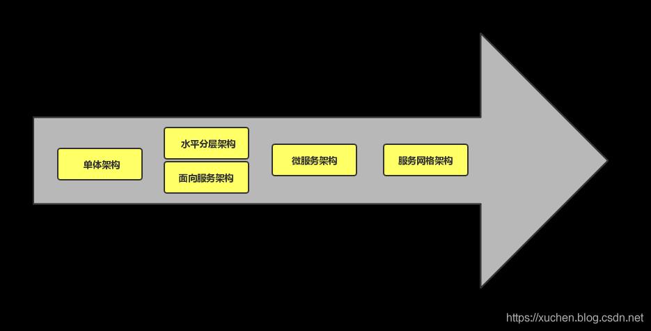互联网架构演进