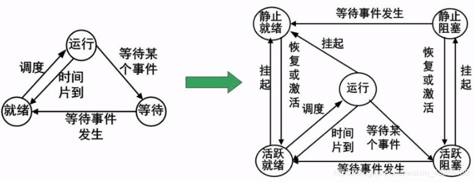 进程图关系转换