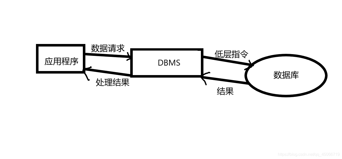DBMS存取数据的过程