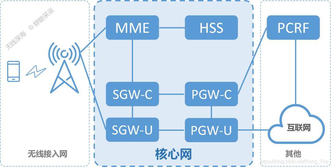 几篇关于【核心网】MME、PGW、SGW和PCRF的介绍- Koma Hub - CSDN博客