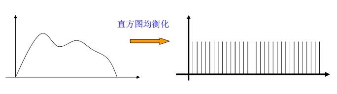 直方图均衡化