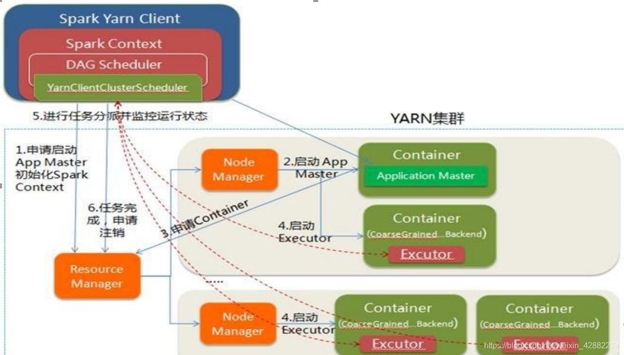Spark On YARN YARN-Client运行过程