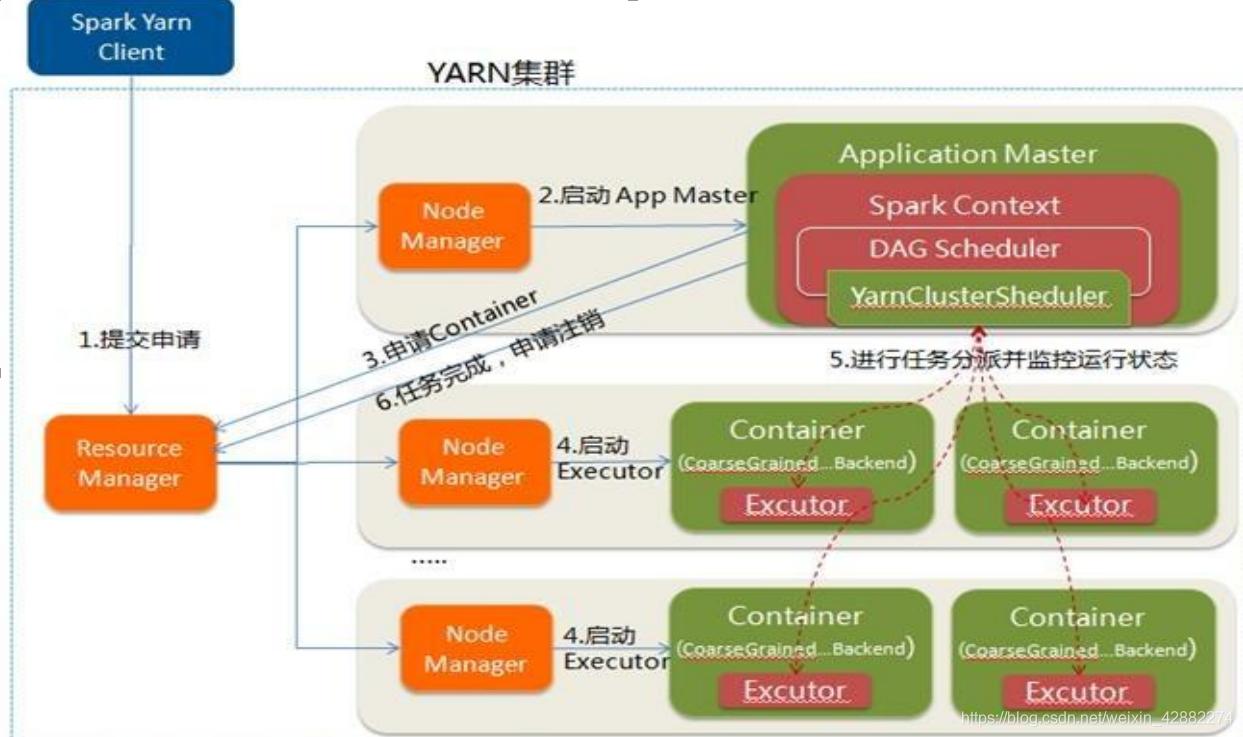 Spark On YARN YARN-Cluster运行过程