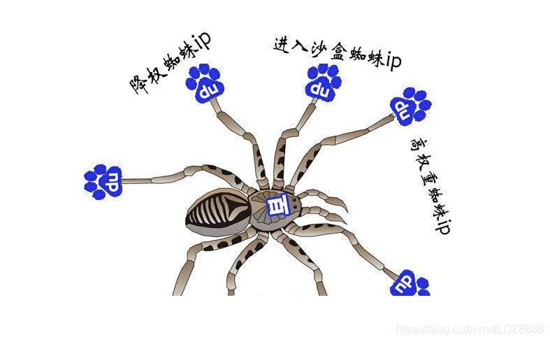 百度蜘蛛IP段大全第1张-华仔部落