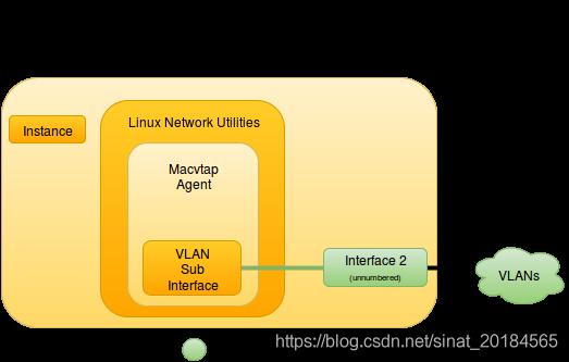 Macvtap mechanism driver - compute node components