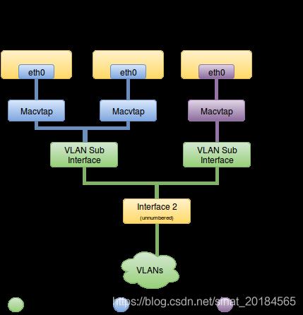 Macvtap mechanism driver - compute node connectivity