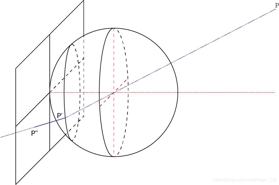 图1.相机投影