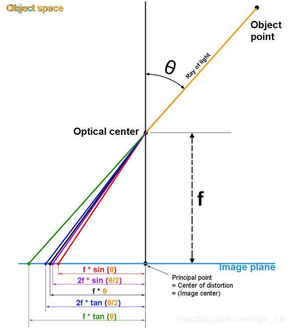 图2 五种投影模型
