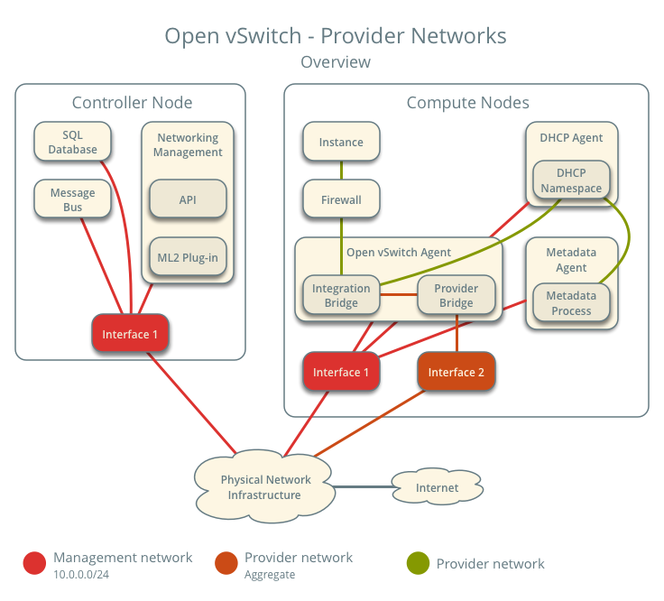 Provider networks using OVS - overview