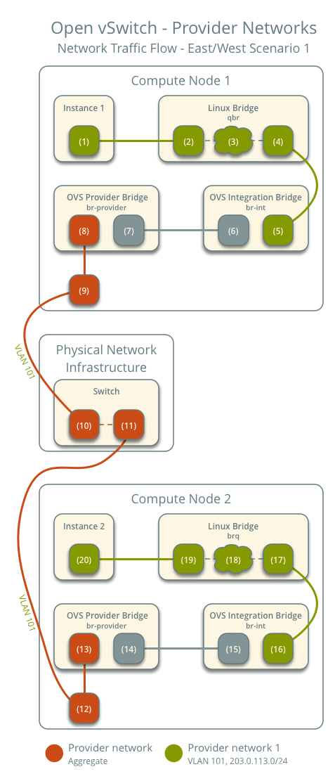 Provider networks using Open vSwitch - network traffic flow - east/west scenario 1