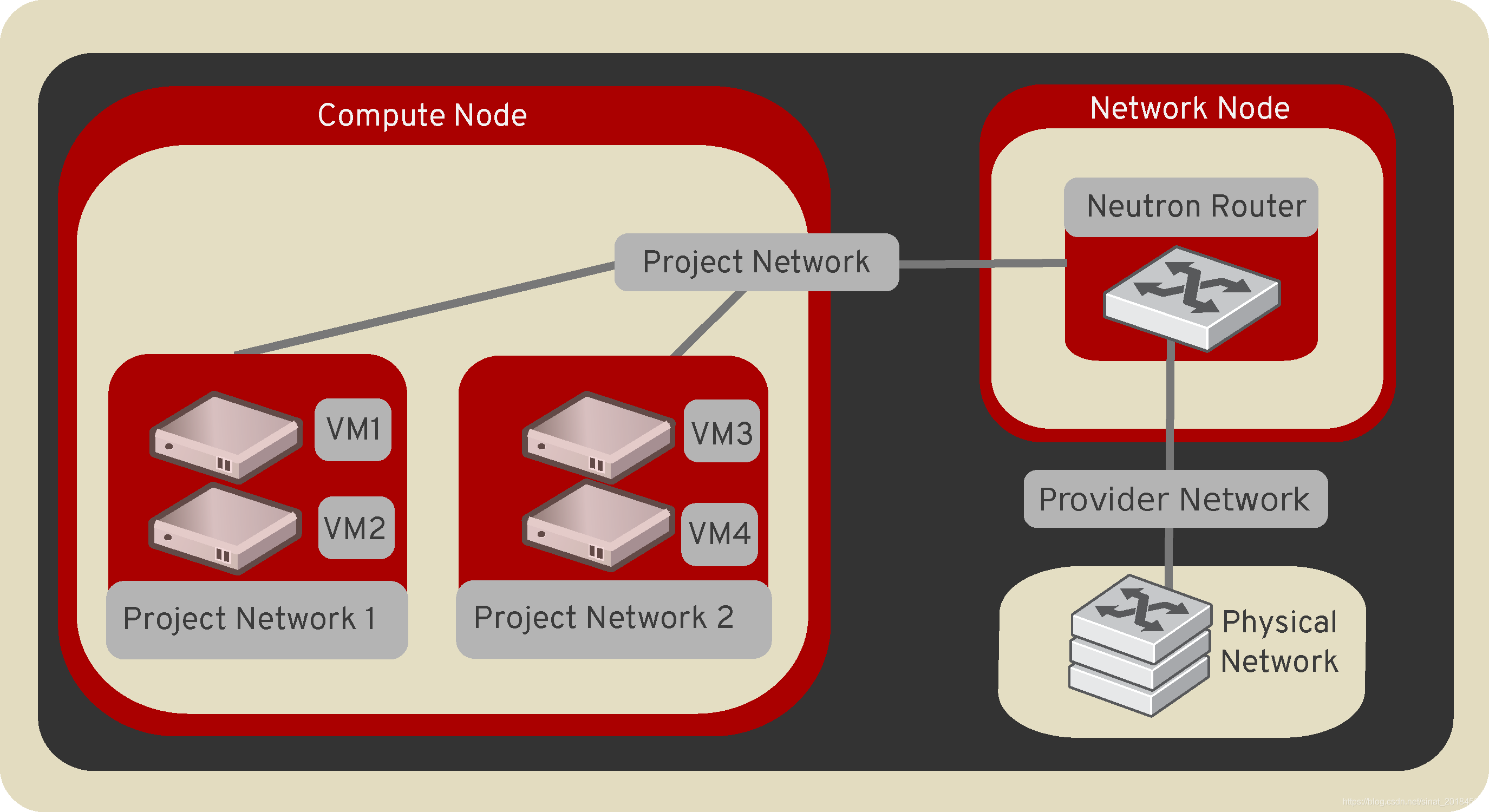 Project and provider networks
