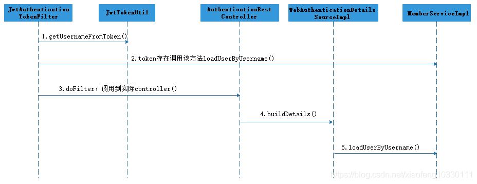 微服务架构-实现技术之具体实现工具与框架8:Spring Cloud Config原理与注意事项插图(7)
