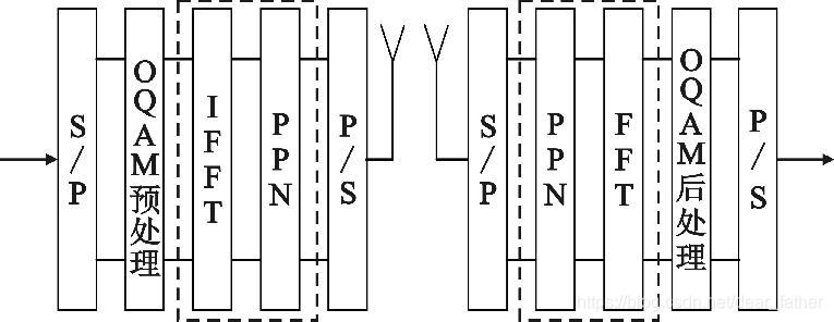 图 1 基于 IFFT /FFT 实现的 FBMC 系统框