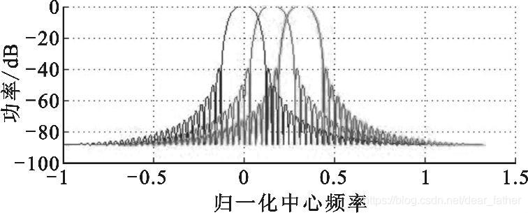 图 3 FBMC 子带衰减