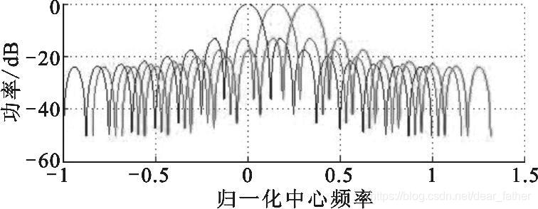 图 4 OFDM 子带衰减