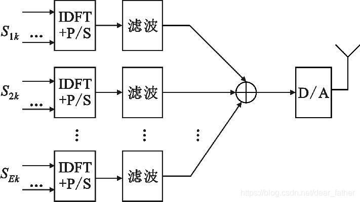图 5 UFMC 发射端框