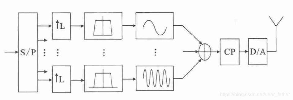 图6 GFDM 发射端框