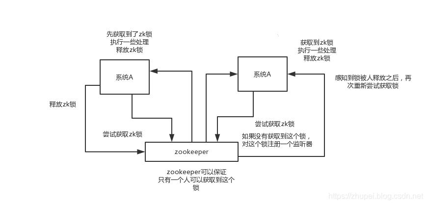 zookeeper和kafka的SASL认证以及生产实践- 朱培(知浅_ZLH) - CSDN博客