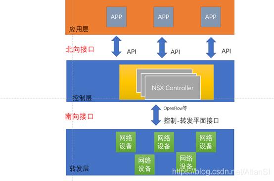 SDN三层模型