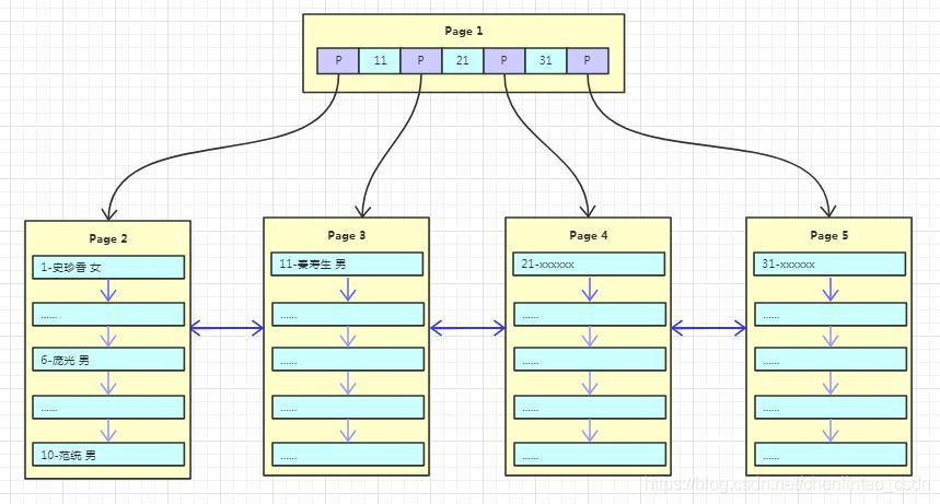 InnoDB数据持续写入图