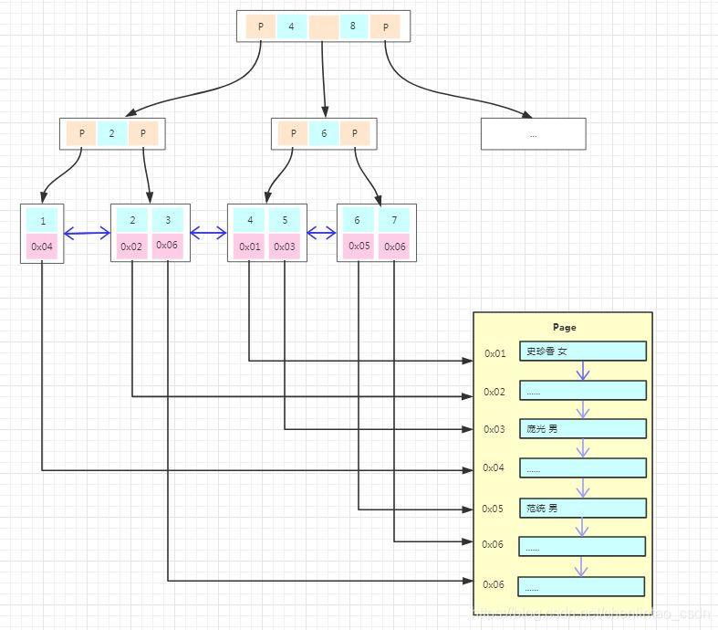 MyISAM主键索引的存储结构