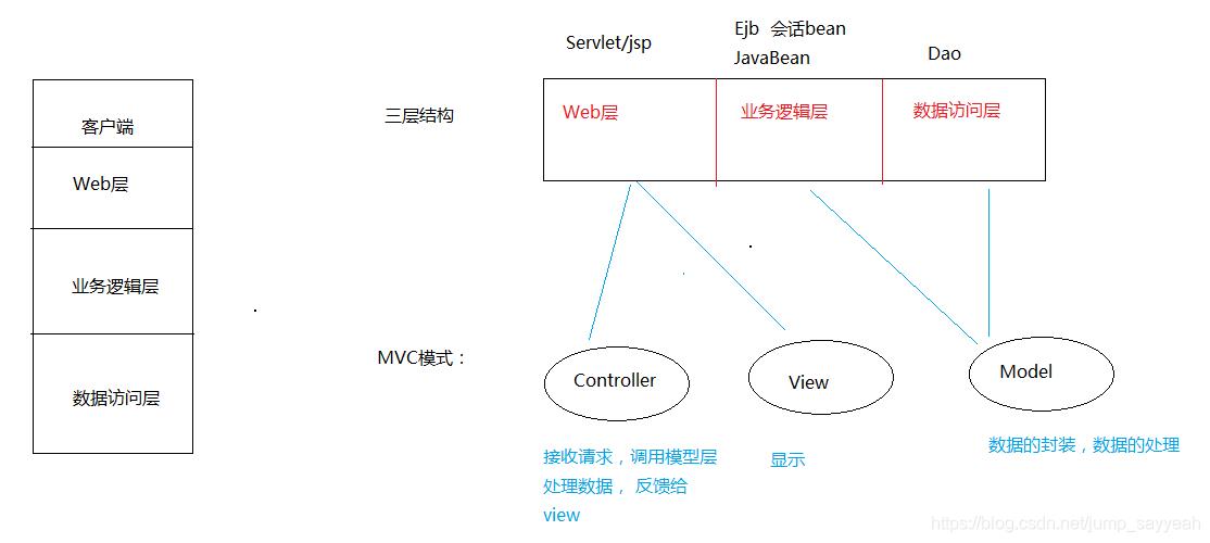 三层结构+MVC模式