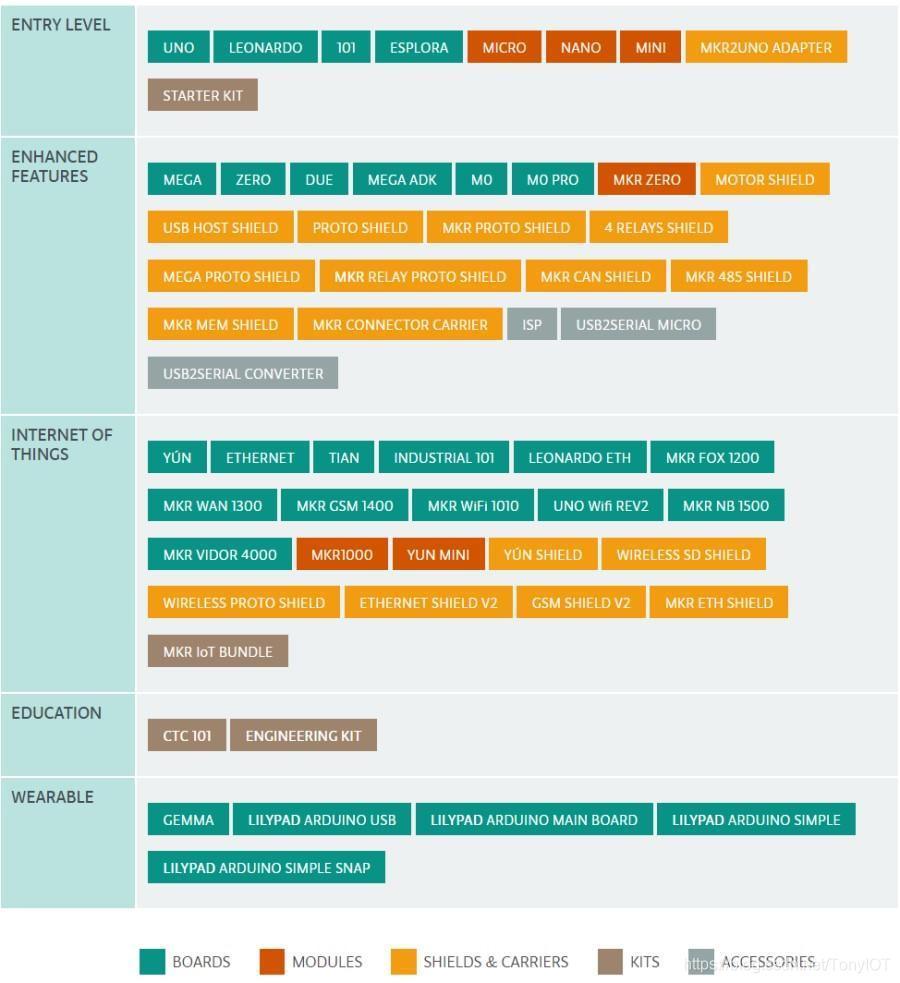 Arduino开发板类型