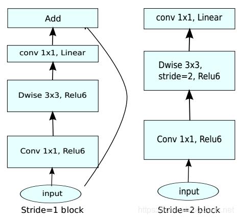 目标检测论文:MobileNetV2: Inverted residuals and linear