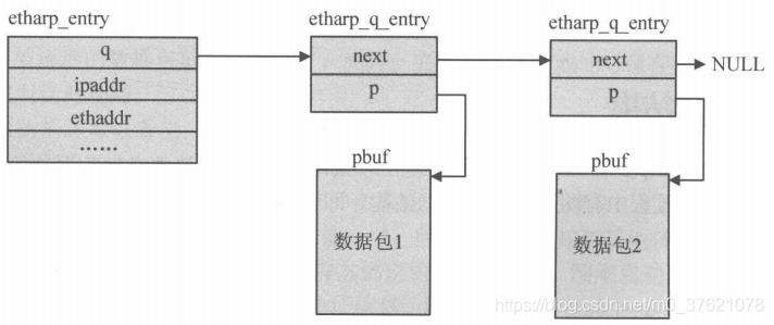 ARP缓存表项