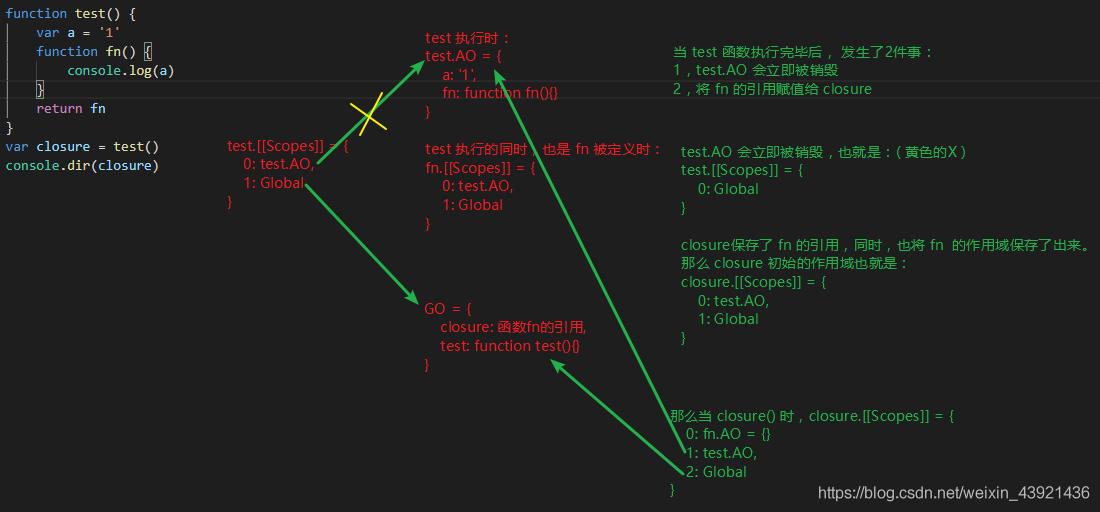 闭包的原理和应用_举例详细说明javascript作用域 闭包原理以及性能问题