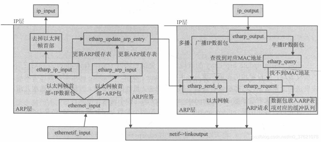 ARP层总流程图