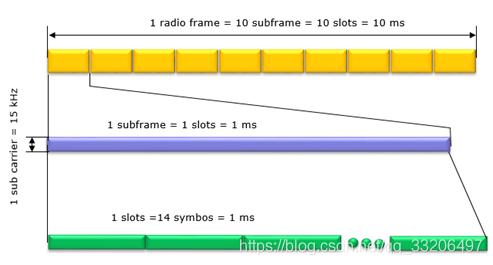 5G/NR NR帧结构(时域)学习总结_嵌入式_qq_33206497的博客-CSDN博客