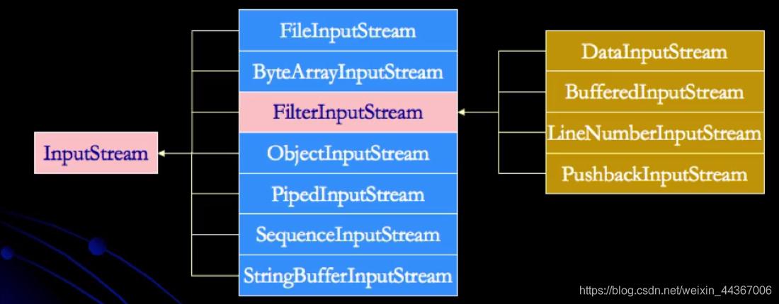 InputStream的类层次