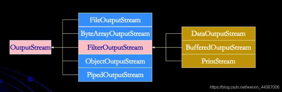 OutPutStream的类层次