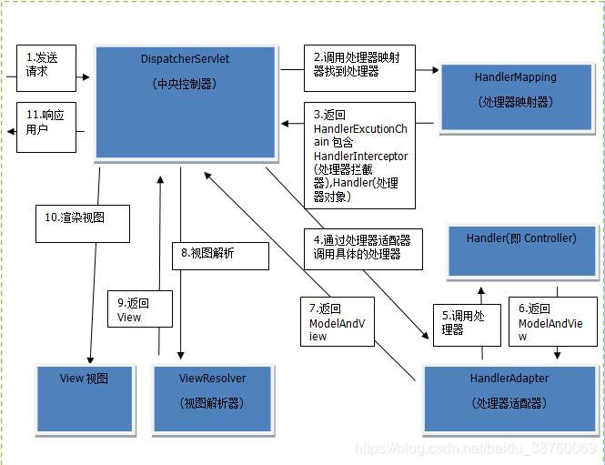 springmvc各组件及执行流程