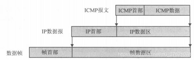 ICMP报文两次封装