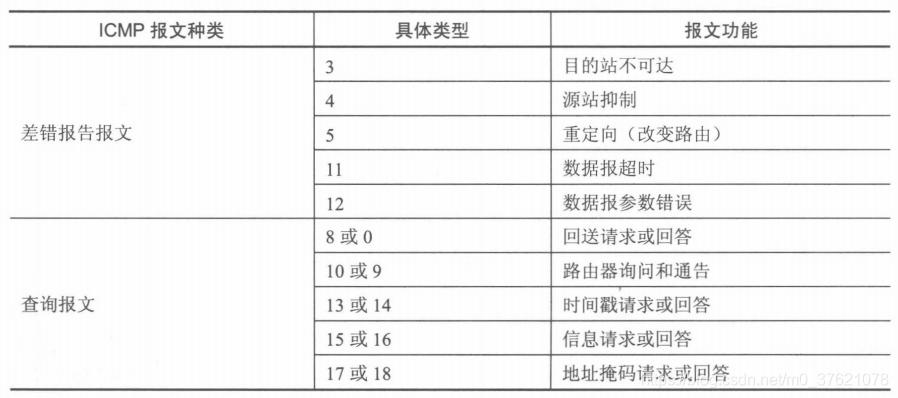 ICMPv4报文分类