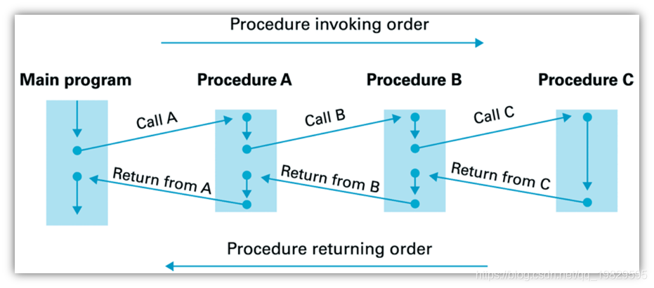 函数调用/递归调用的处理