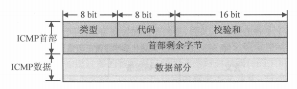 ICMP报文格式