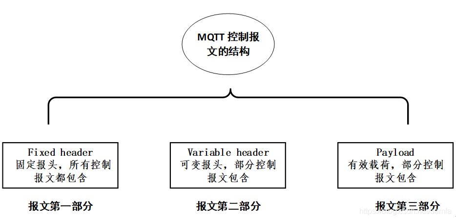 控制报文结构