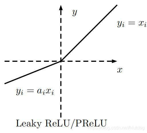 LeakyReLU.png