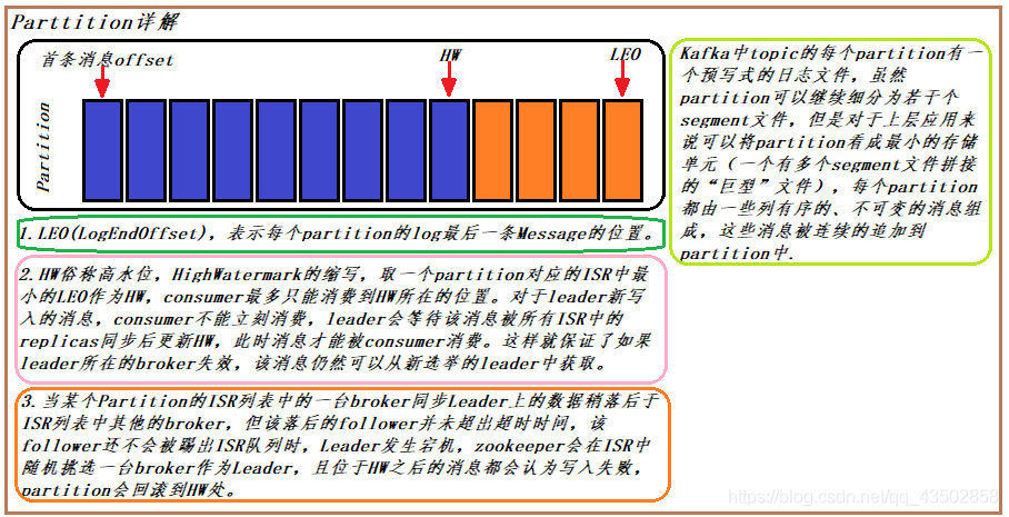 [外链图片转存失败(img-VQKPpWWf-1563638477134)(img/part01.png)]