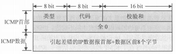 ICMPv4差错报文