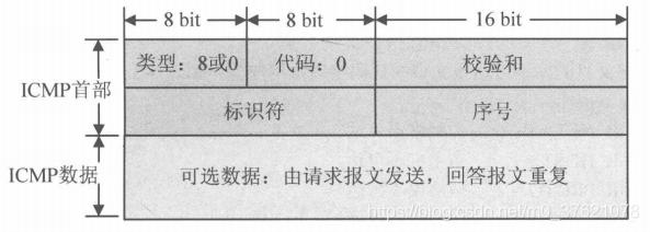 ICMPv4查询报文