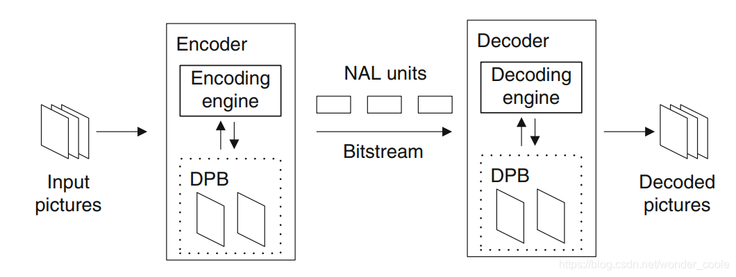 NAL in network