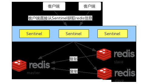 Redis Sentinel架构